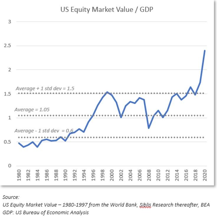 Trzni kapitalizace US akcii k HDP