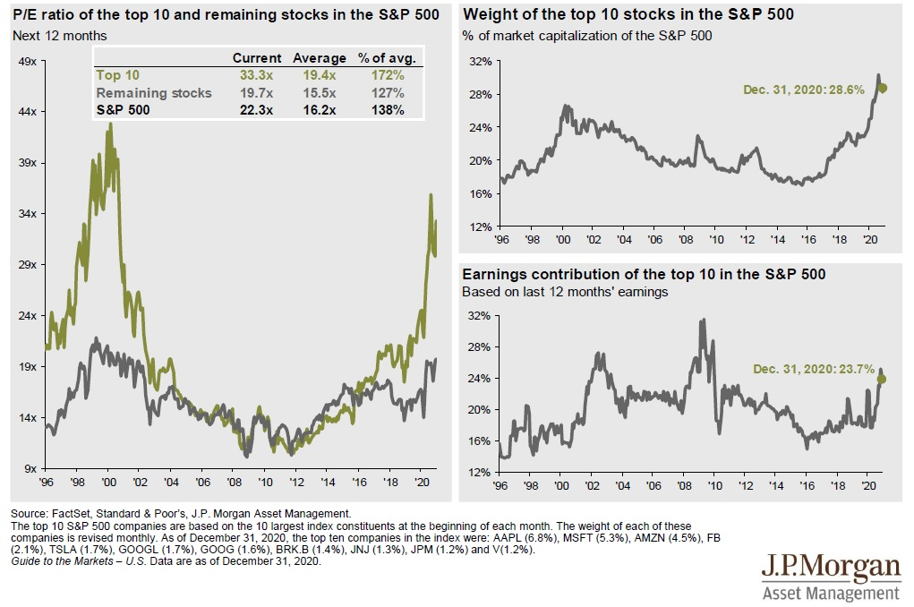 Vliv 10 nejvetsich akcii v indexu SP500 2020
