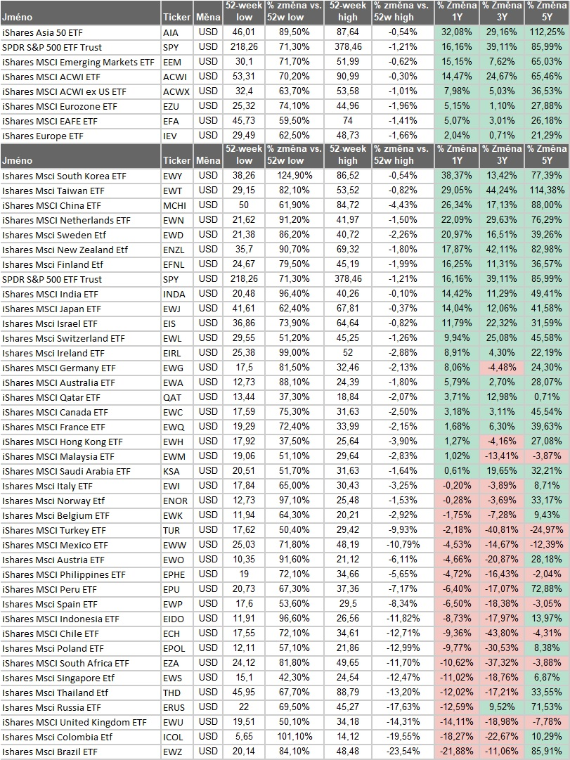 Výkonnost akciovych indexu v roce 2020