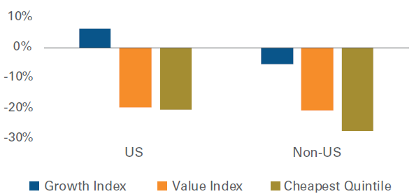 Zisky value a growth akcii v roce 2020