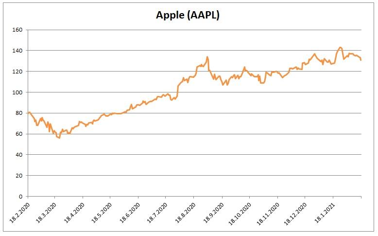 Cena akcii Apple 17022021
