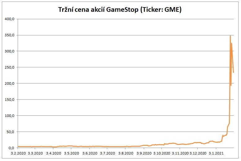 Cena akcii GameStop GME 01022021