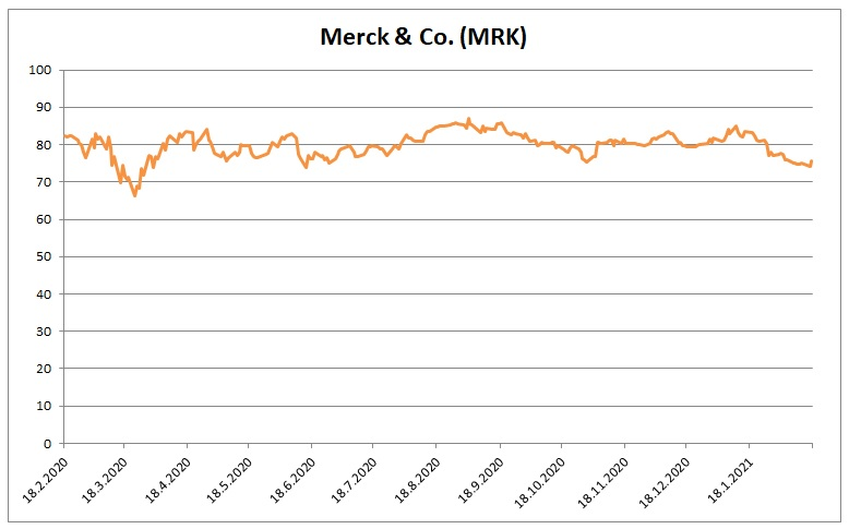 Cena akcii Merck 17022021