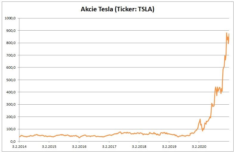 Cena akcii Tesla 03022021