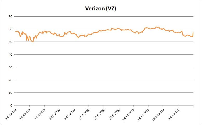 Cena akcii Verizon 17022021