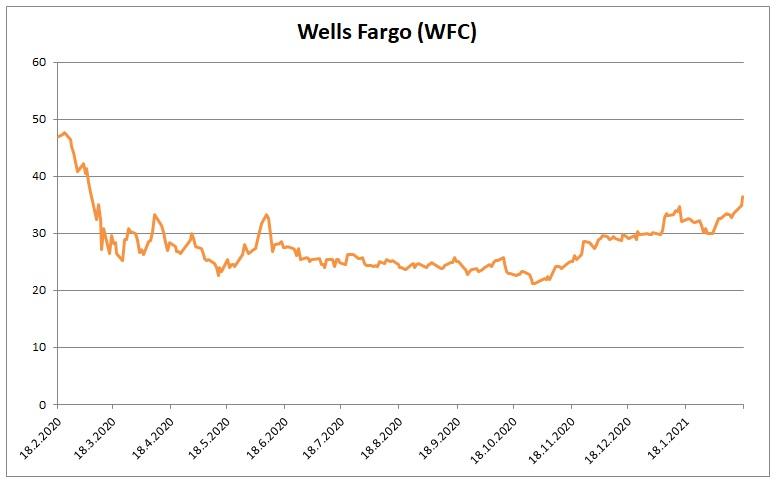 Cena akcii Wells Fargo 17022021