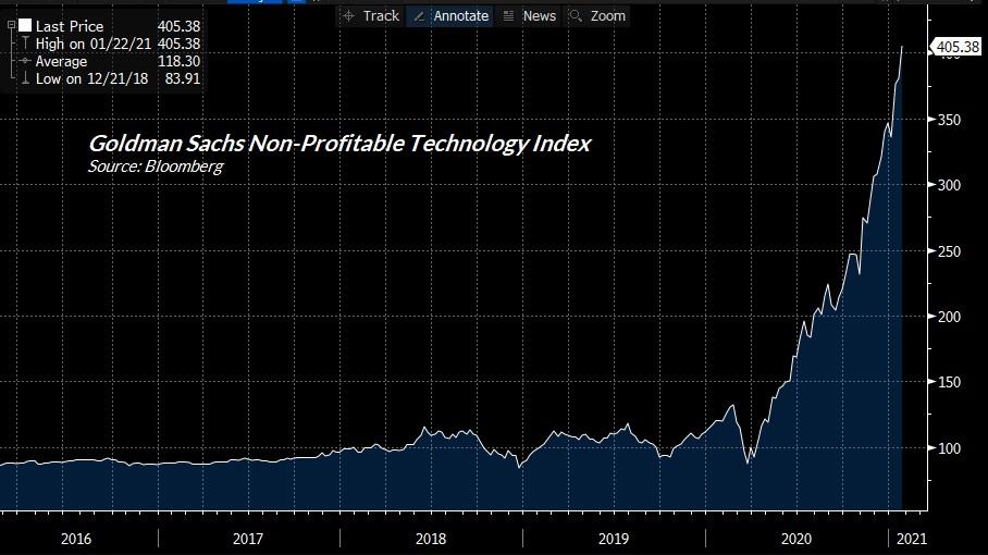 GS index technologickych akcii ve ztrate
