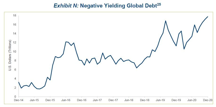 Globalni dluhopisy s negativnim vynosem 2014 az 2020