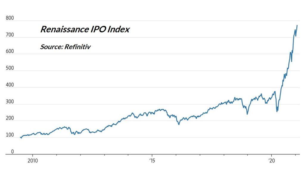 IPO index