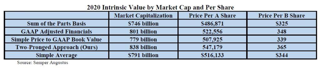 Odhad vnitřní hodnoty Berkshire Hathaway 2020