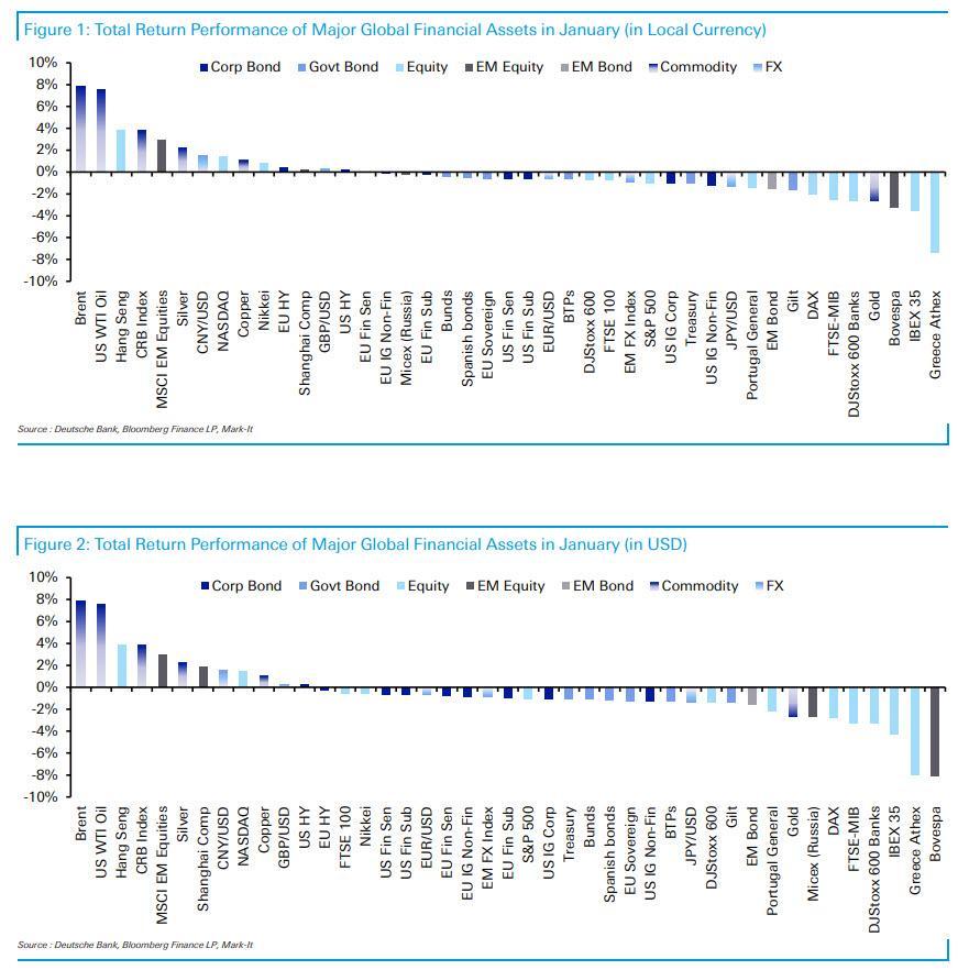 Vynosy vybranych trid aktiv 1_2021