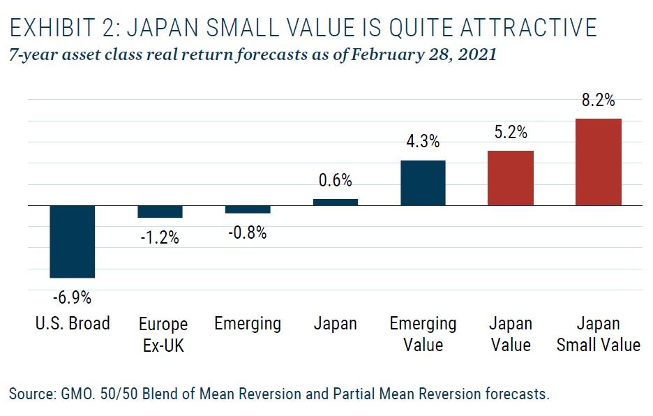 Japonske small cap value akcie vs jine tridy aktiv 3_2021