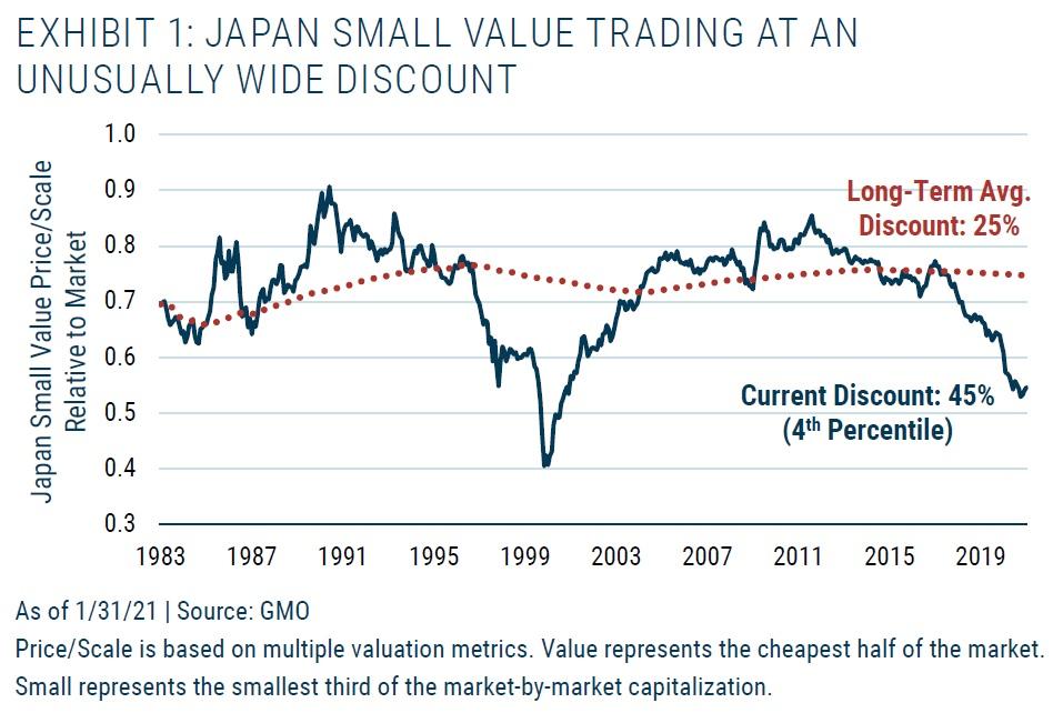 Japonske small cap value akcie