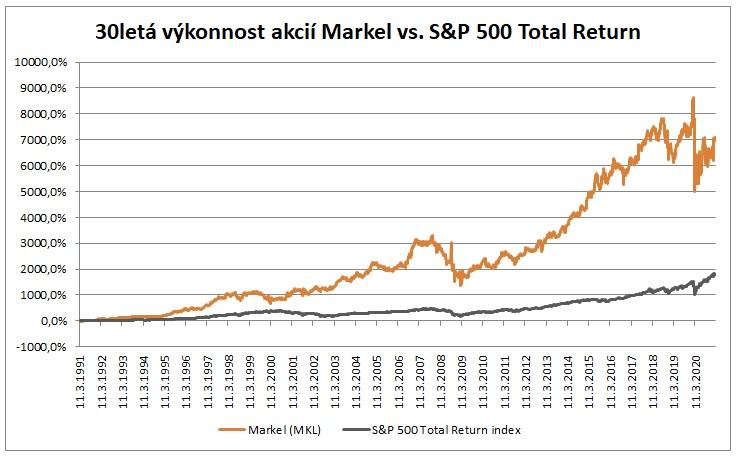 Markel vs SP500 3_2021