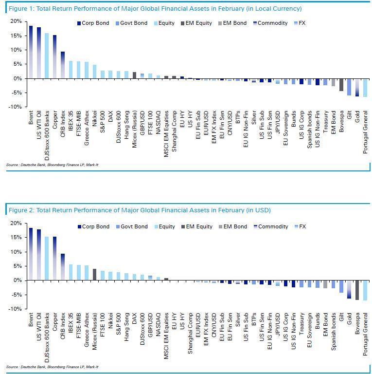 Nejvynosnejsi a nejztratovejsi aktiva unor 2021