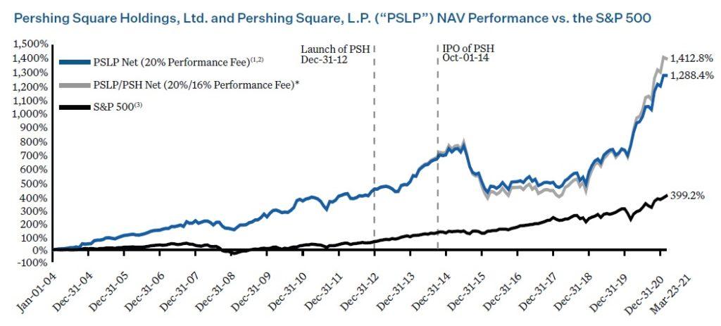 PSH vykonnost 2004_2020