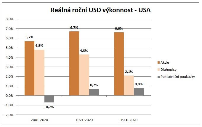 Realna rocni USD vykonnost USA za 121 let 3_2021