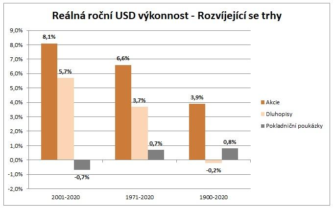 Realna rocni USD vykonnost rozvijejici se trhy za 121 let 3_2021