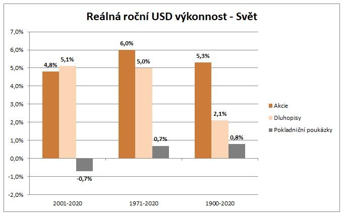 Realna rocni USD vykonnost svet za 121 let 3_2021