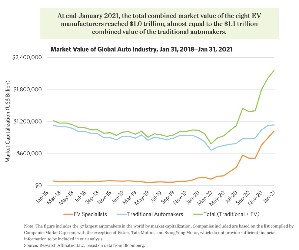 Trzni hodnota automobiloveho prumyslu v uplynulych 3 letech 3_2021