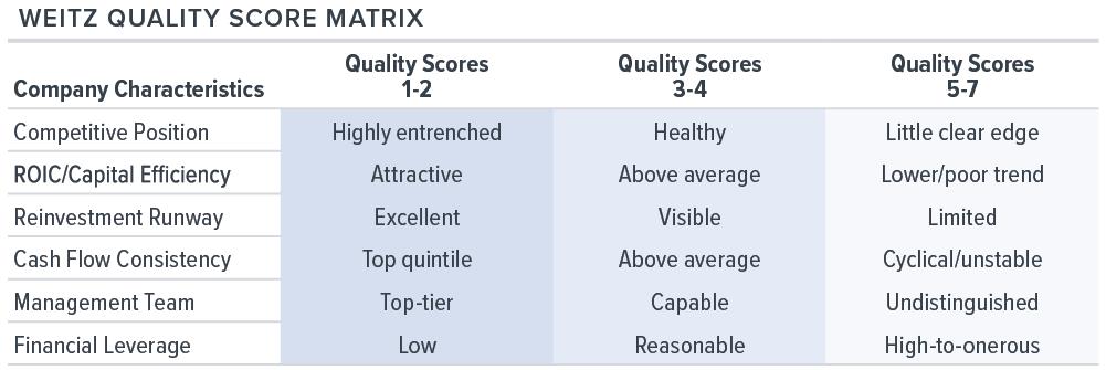 Weitz Quality Score Matrix