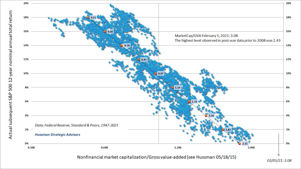trzni kapitalizace k GVA v USA 3_2021