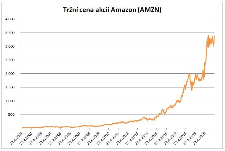 Cena akcie Amazon 4_2021