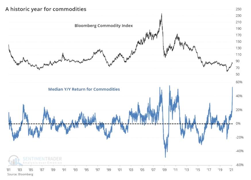 Ceny komodit od roku 1980 4_2021