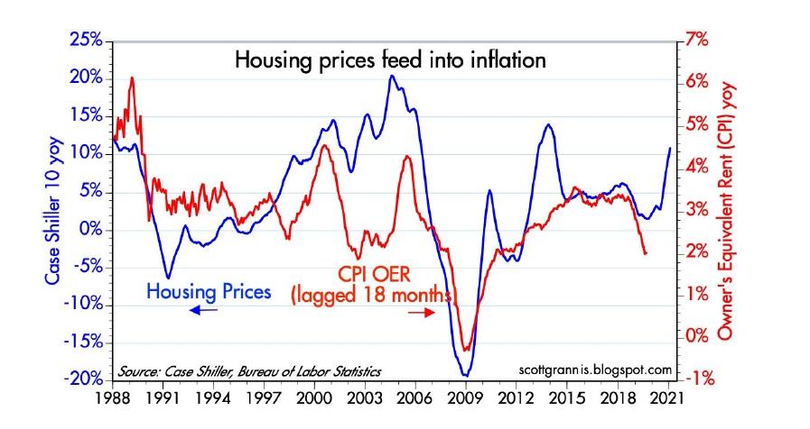Ceny nemovitosti v USA 4_2021