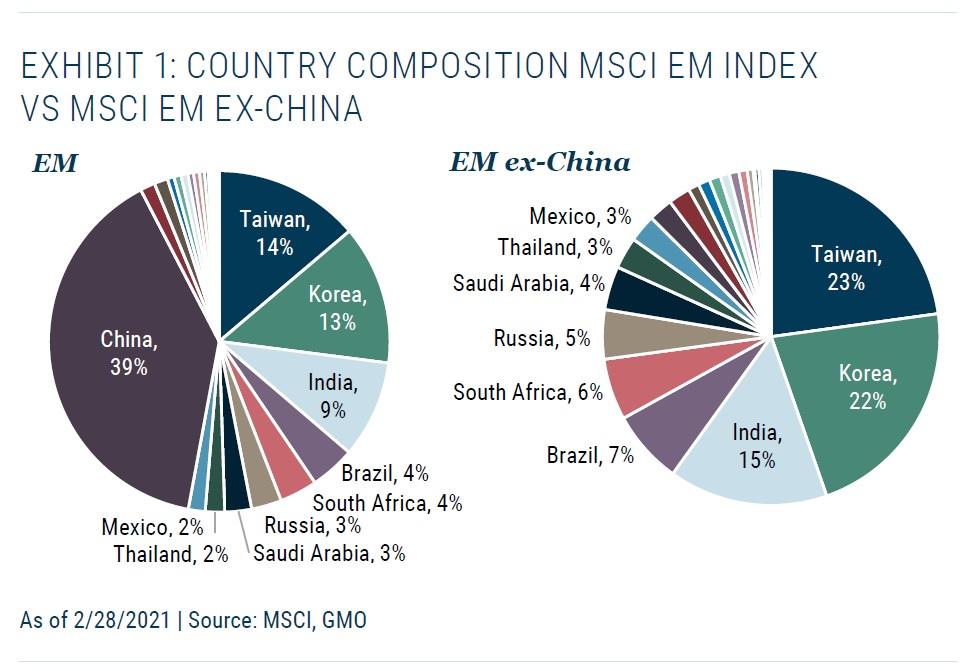 EM index vs EM index ex Cina