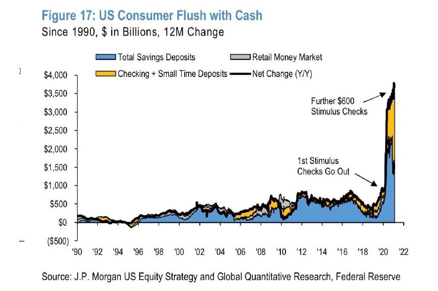 Hotovost spotrebitelu v USA 4_2021
