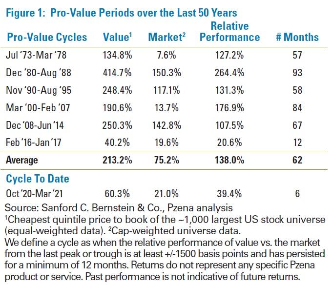 Value cykly v USA za 50 let