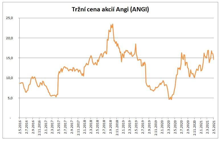 Cena Angi 5_2021