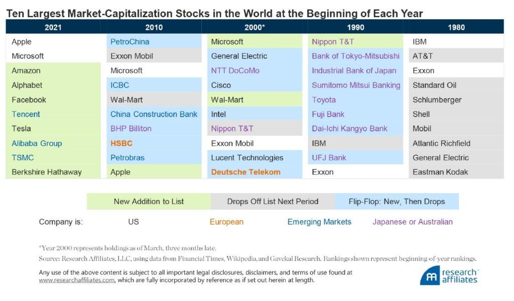 Firmy s nejvetsi trzni kapitalizaci v letech 2021_2010_2000_1990_1980