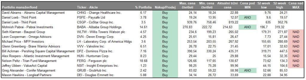 Nakupy a prodeje value investoru 1Q2021 nove pozice