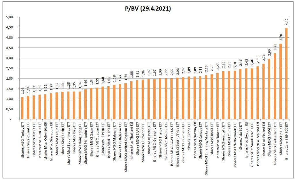 PBV akciovych indexu 4_2021