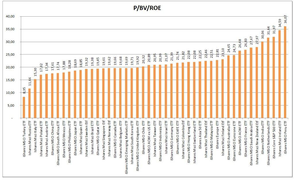 PBVROE akciovych indexu 4_2021