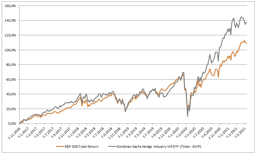 SP500 vs GS Hedge Fund VIP ETF 5_2021