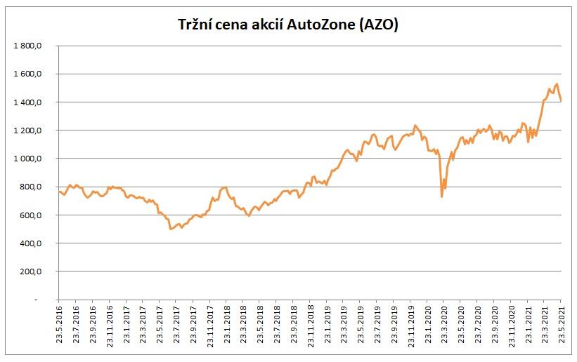 Trzni cena akcii Autozone