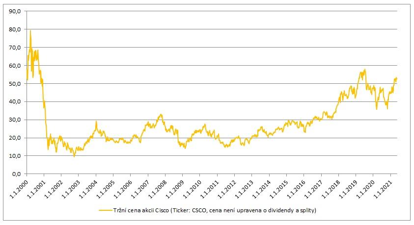 Trzni cena akcii Cisco 2000 az 2021