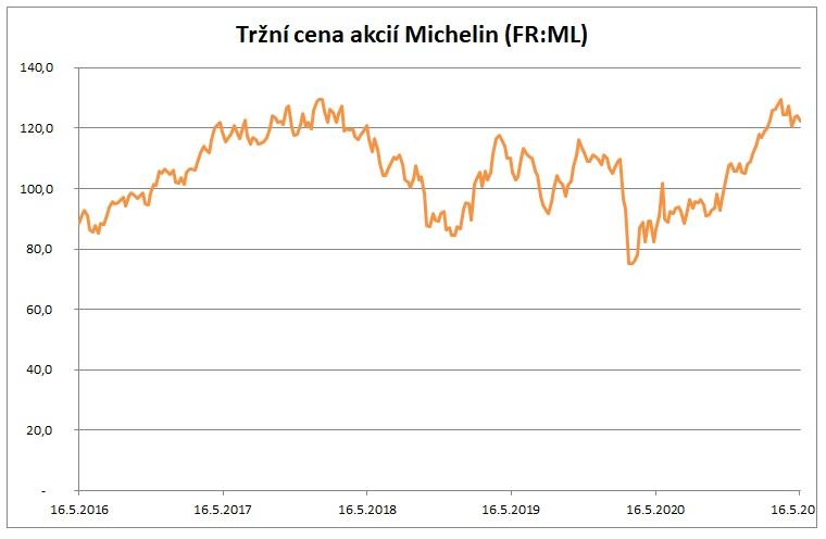 Trzni cena akcii Michelin 5_2021