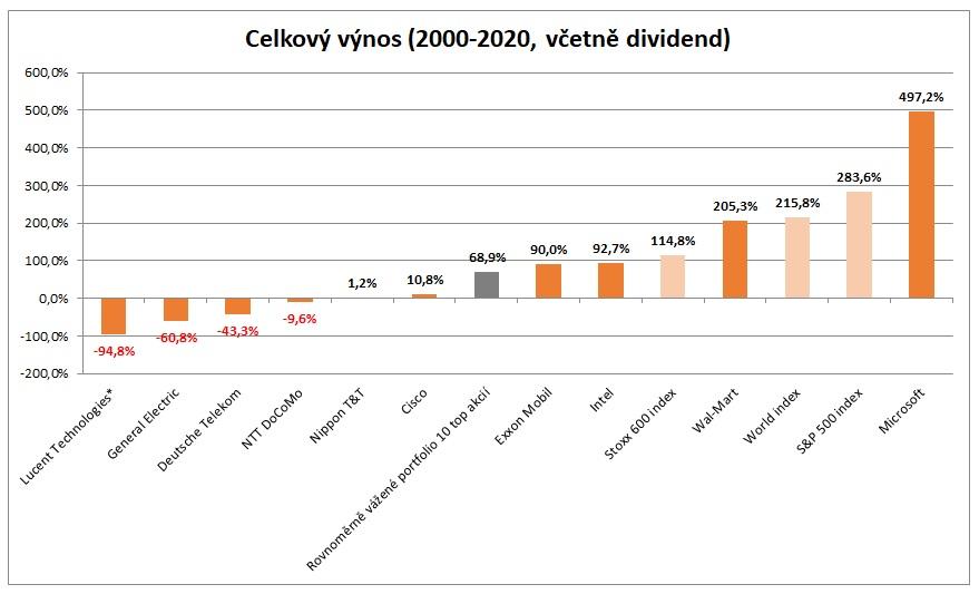 Vynos 10 nejvetsich firem roku 2000 graf