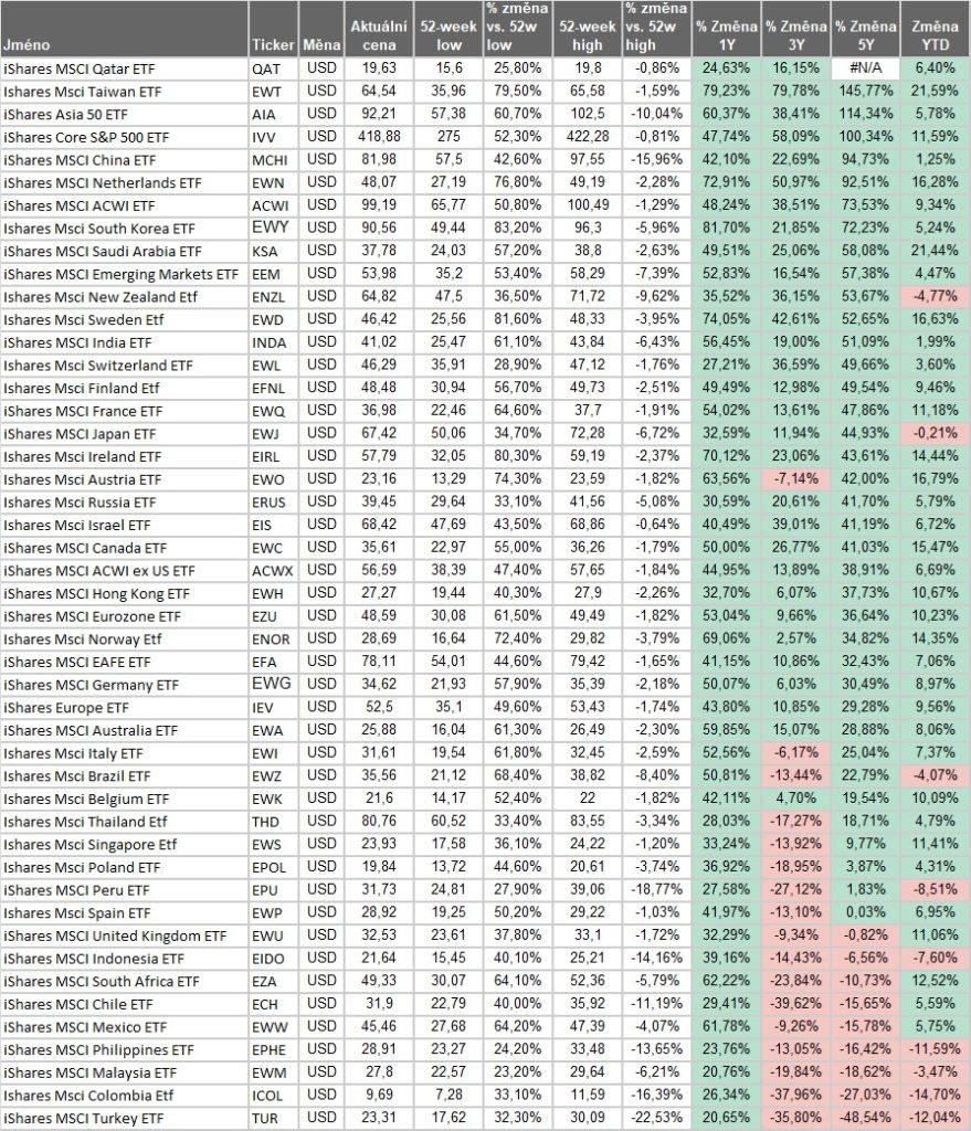 Vynosy akciovych indexu 5Y 4_2021