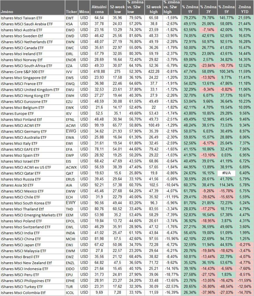 Vynosy akciovych indexu YTD 4_2021