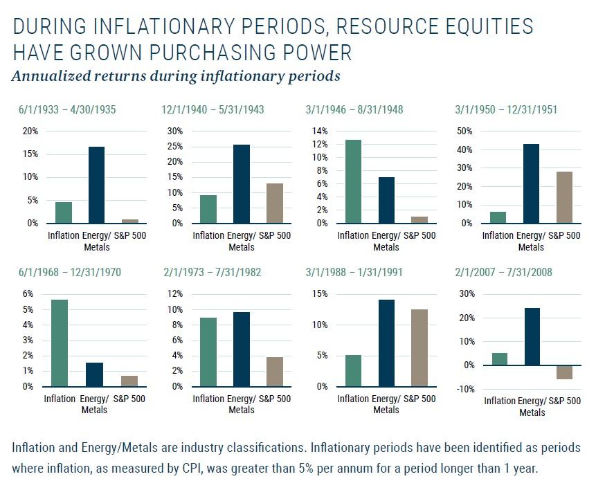 Akcie komoditnich firem v dobach inflace 6_2021