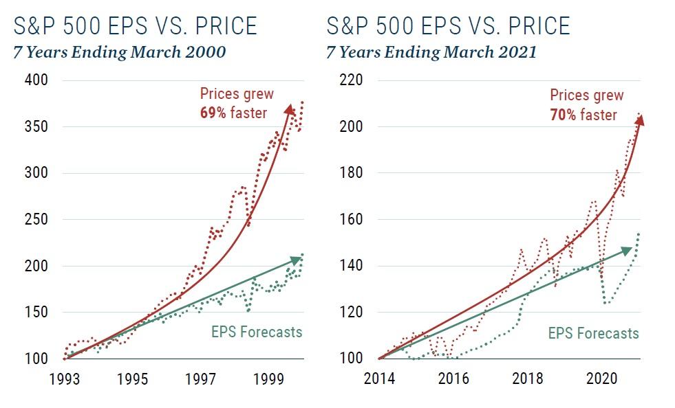 SP500 rust zisku vs cen 6_2021
