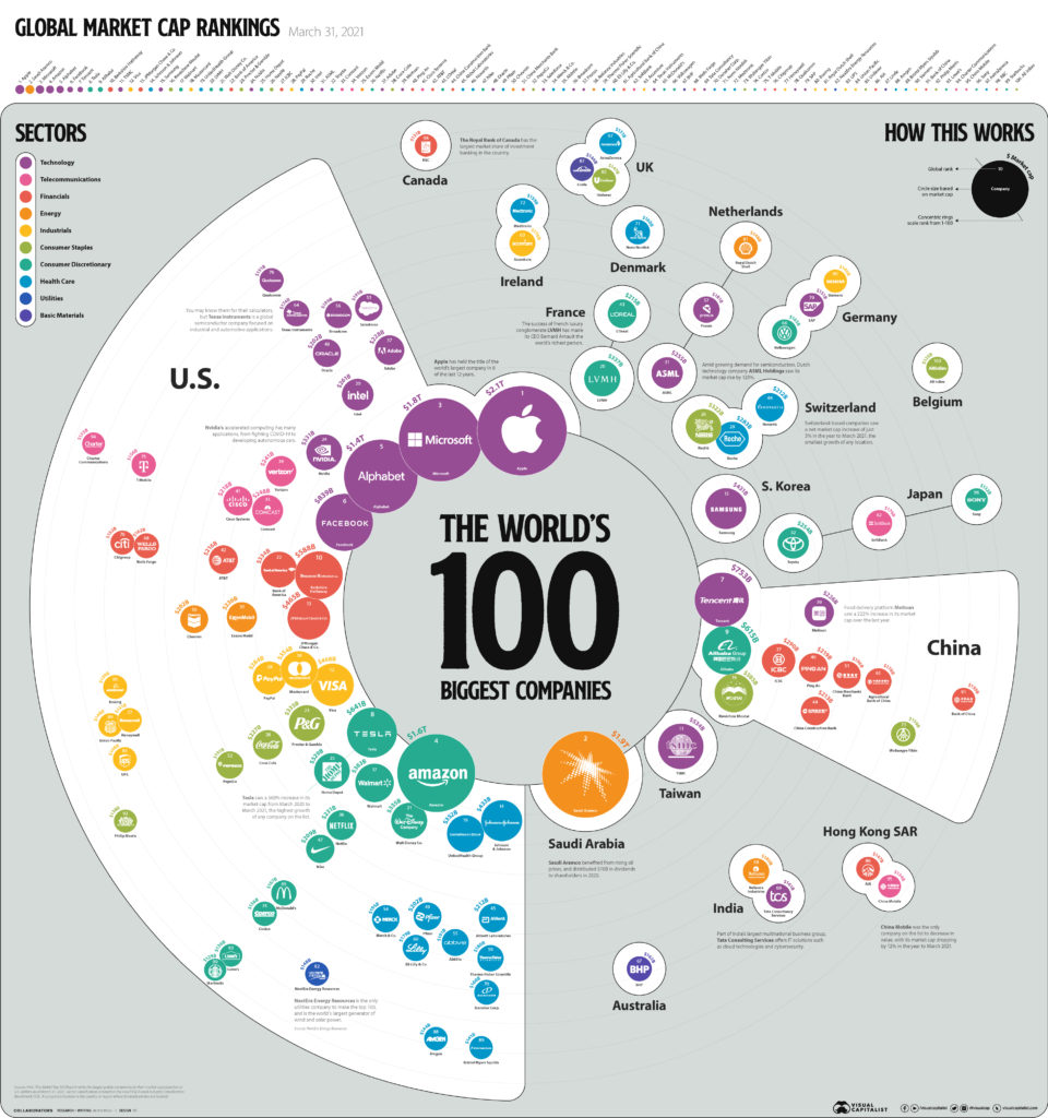 Sto firem s nejvetsi trzni kapitalizaci na svete 3_2021