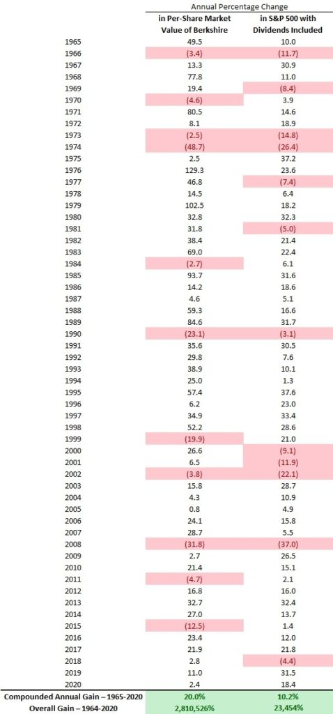Vykonnost Berkshire Hathaway vs SP500 1964_2020 4_2021 b