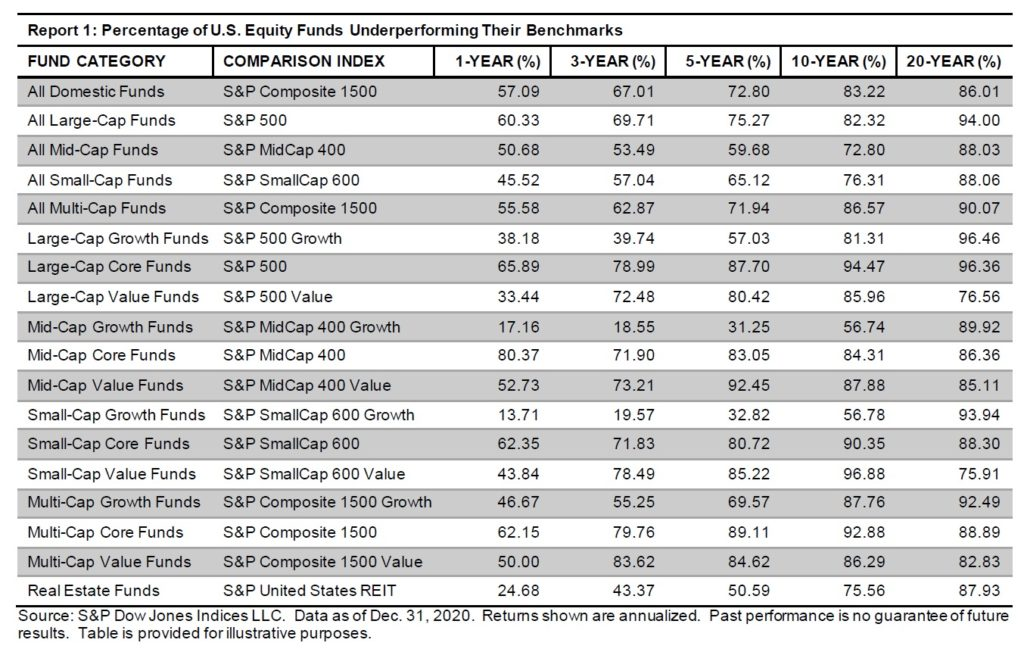 Vykonnost US aktivne rizenych akciovych fondu vs indexu v roce 2020