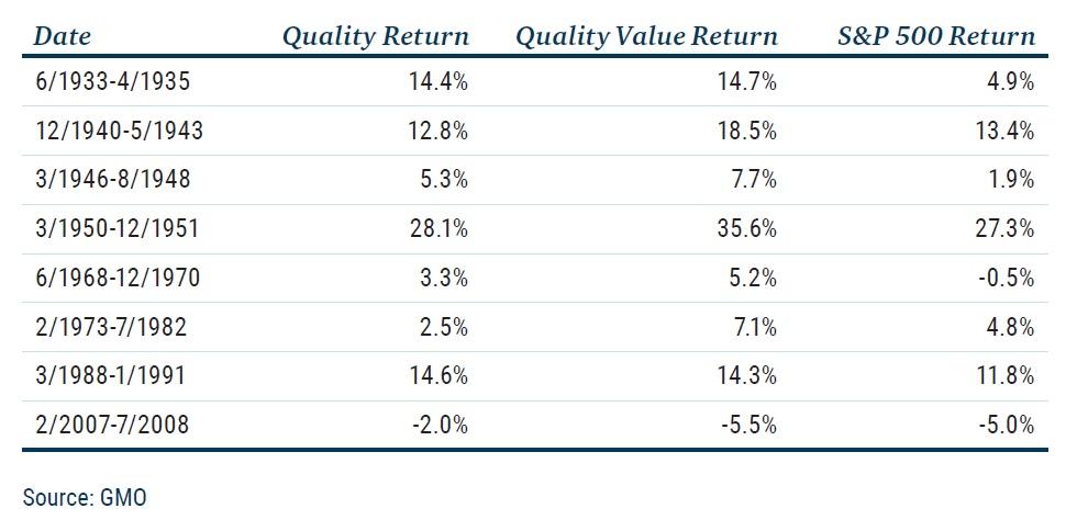 Vykonnost akcii kvalitnich spolecnosti v inflaci